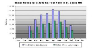 In the example above the Water Budget Calculator was used to estimate the monthly water requirements for two yards of the same size in St Louis, Missouri. The graph illustrates the seasonal rise and fall in plant water demands, but also shows the importance of plant types in your landscape. The Traditional Landscape is composed of 2/3 turf & 1/3 shrub areas. The Water Wise Landscape is 1/3 turf & 2/3 locally adapted trees, shrubs and groundcovers, and saves 28,000 gallons of water over one irrigation season.