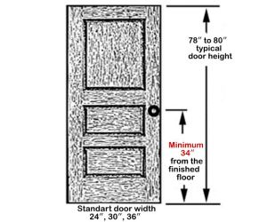 What Is The Standard Door Handle Height